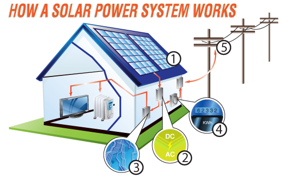 Illustration of how a solar power system works